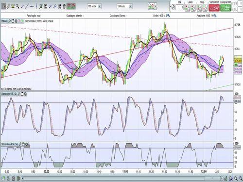 formazione per il trading