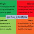 smart finance for smart building