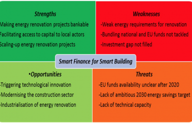 smart finance for smart building